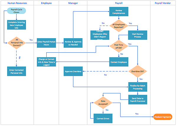 Creating A Cross Functional Flowchart Using Solution