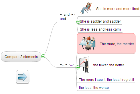 Perform lecture using mind map