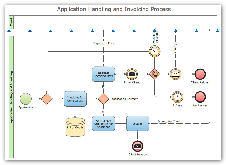 Process flowchart draw process flow diagrams by starting with bpmn diagram ccuart Images