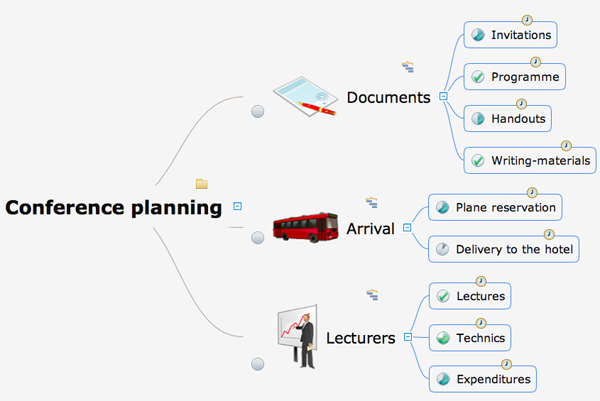 Mind map of project tasks