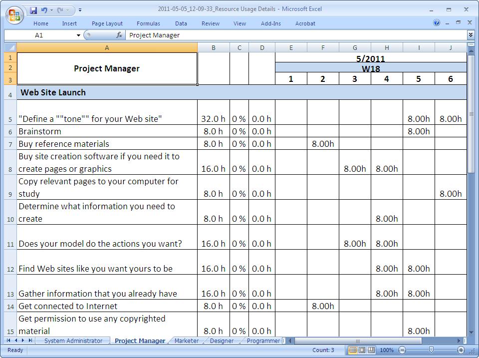 Resource Usage Details