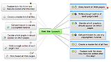 Mind Map Exchange